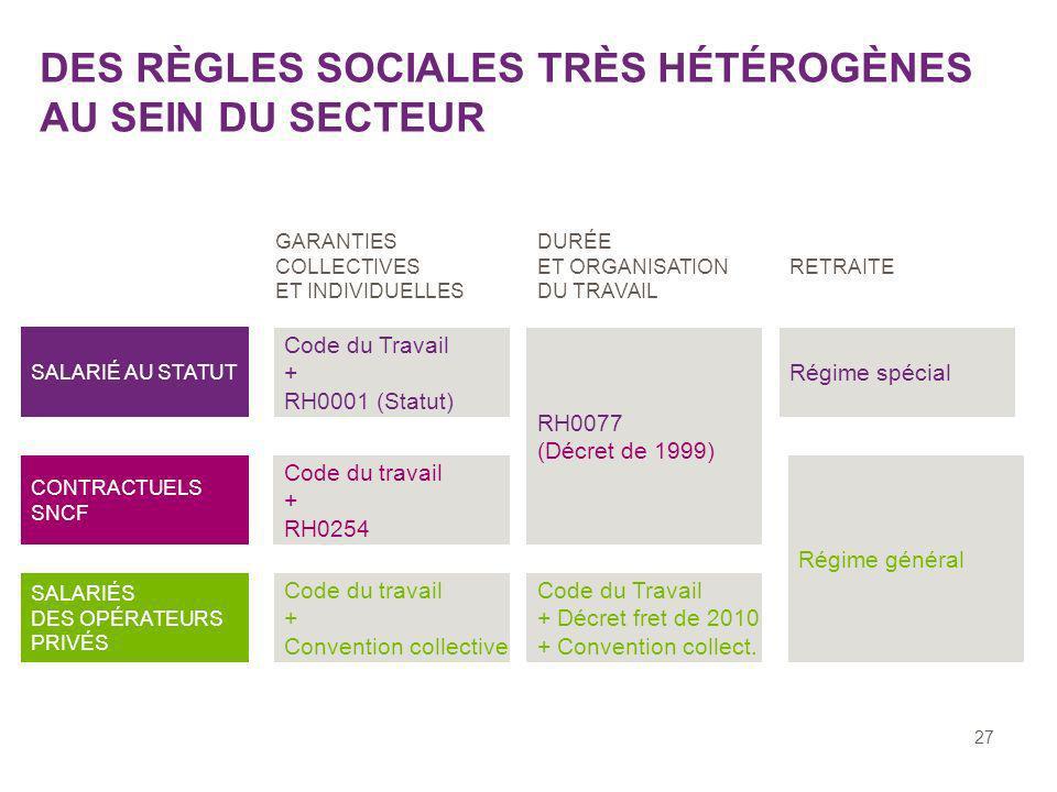DES RÈGLES SOCIALES TRÈS HÉTÉROGÈNES AU SEIN DU SECTEUR