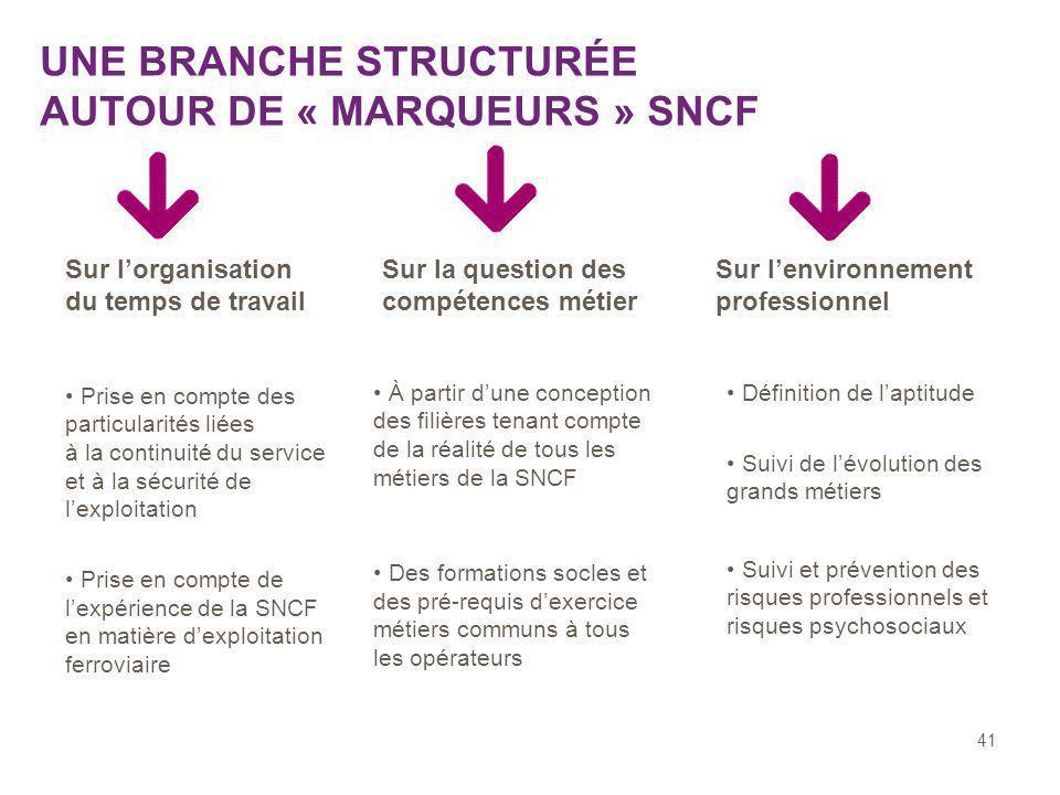 UNE BRANCHE STRUCTURÉE AUTOUR DE « MARQUEURS » SNCF