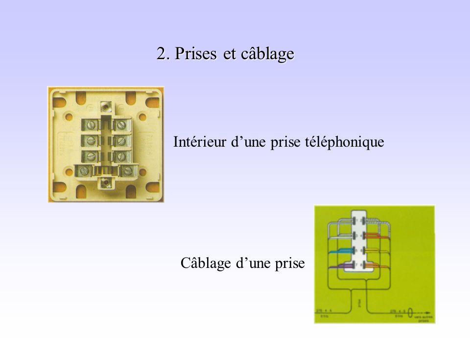 2. Prises et câblage Intérieur d'une prise téléphonique