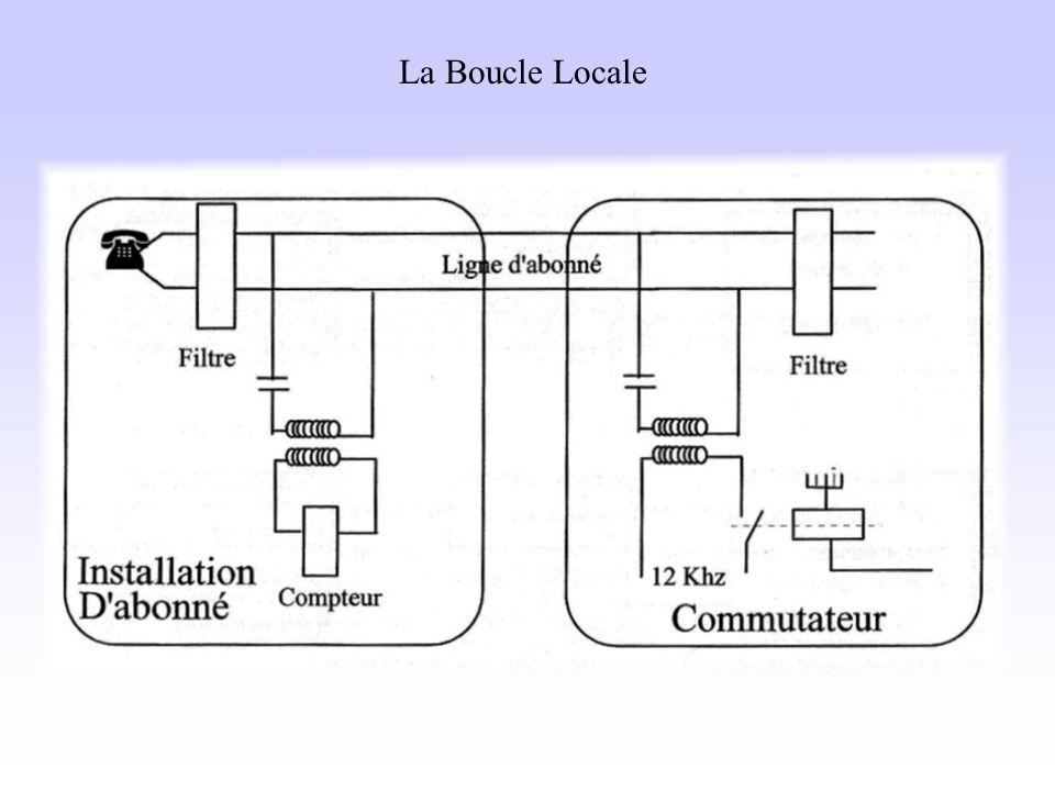 La Boucle Locale