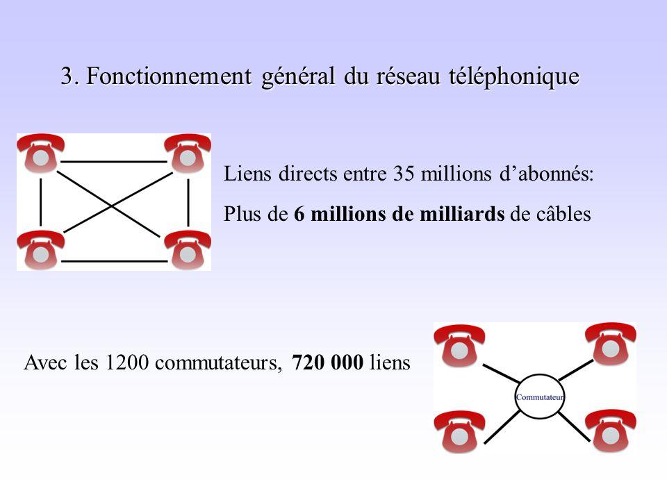 3. Fonctionnement général du réseau téléphonique