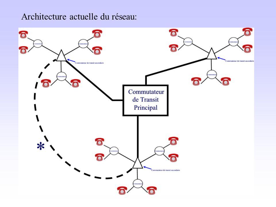 Architecture actuelle du réseau: