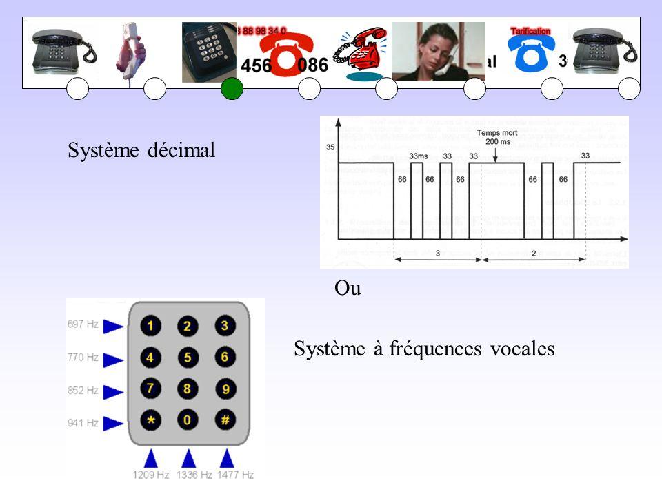 Système décimal Ou Système à fréquences vocales