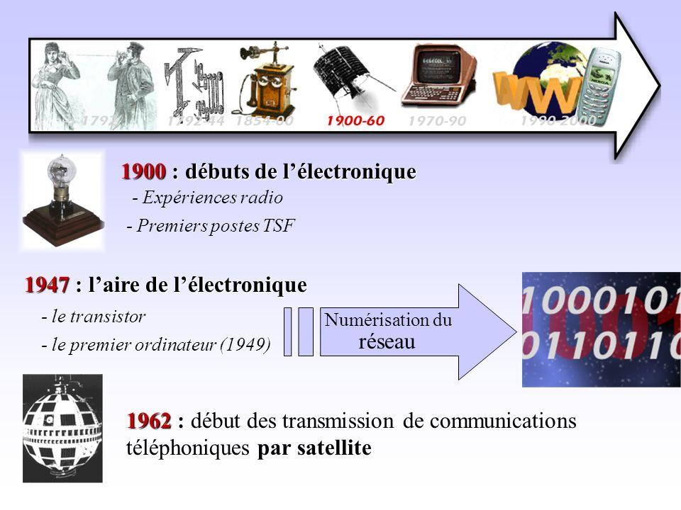1900 : débuts de l'électronique