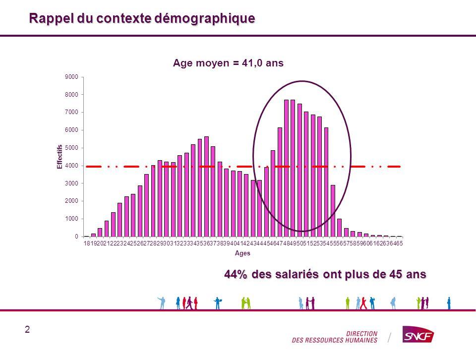 Rappel du contexte démographique