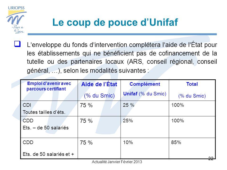 Le coup de pouce d'Unifaf