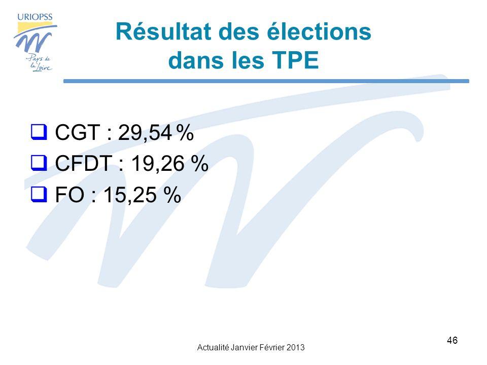Résultat des élections dans les TPE