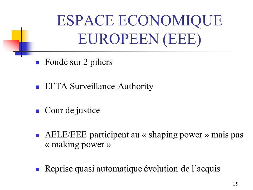ESPACE ECONOMIQUE EUROPEEN (EEE)