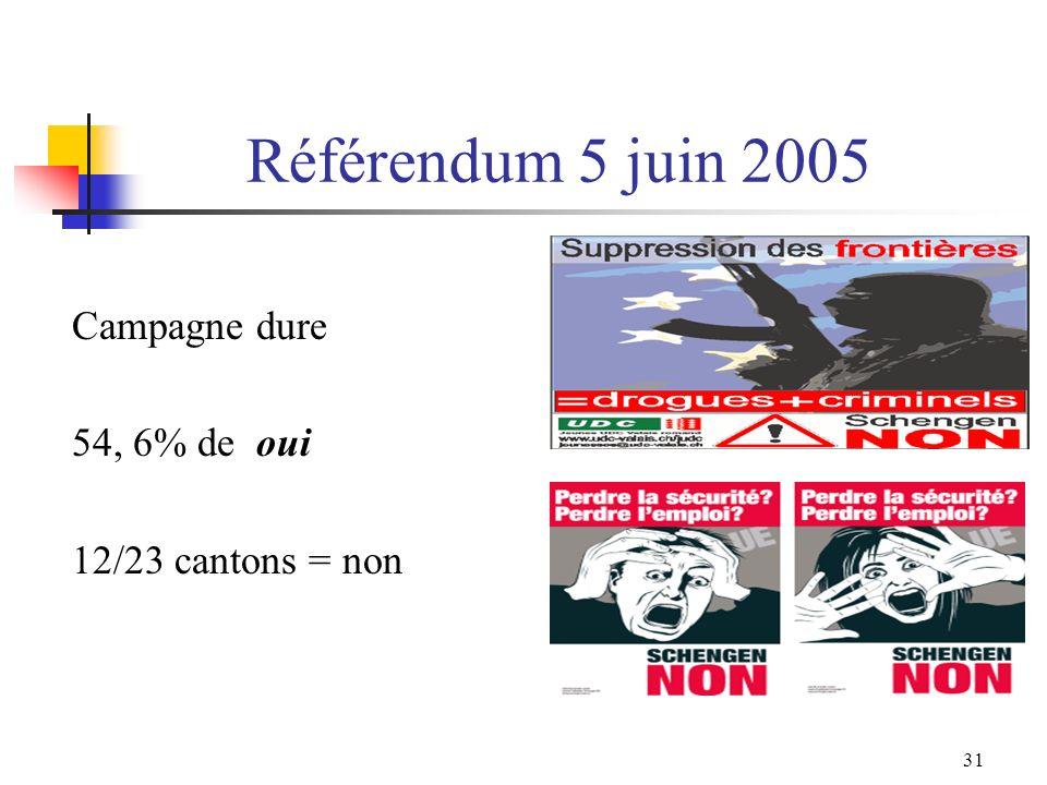 Référendum 5 juin 2005 Campagne dure 54, 6% de oui 12/23 cantons = non