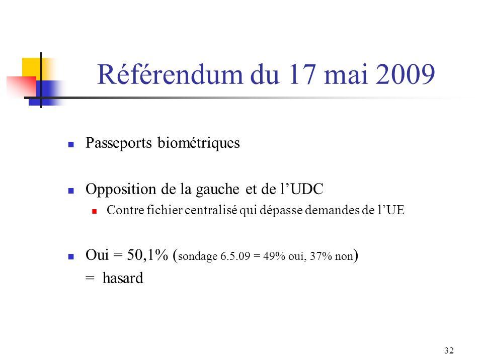 Référendum du 17 mai 2009 Passeports biométriques