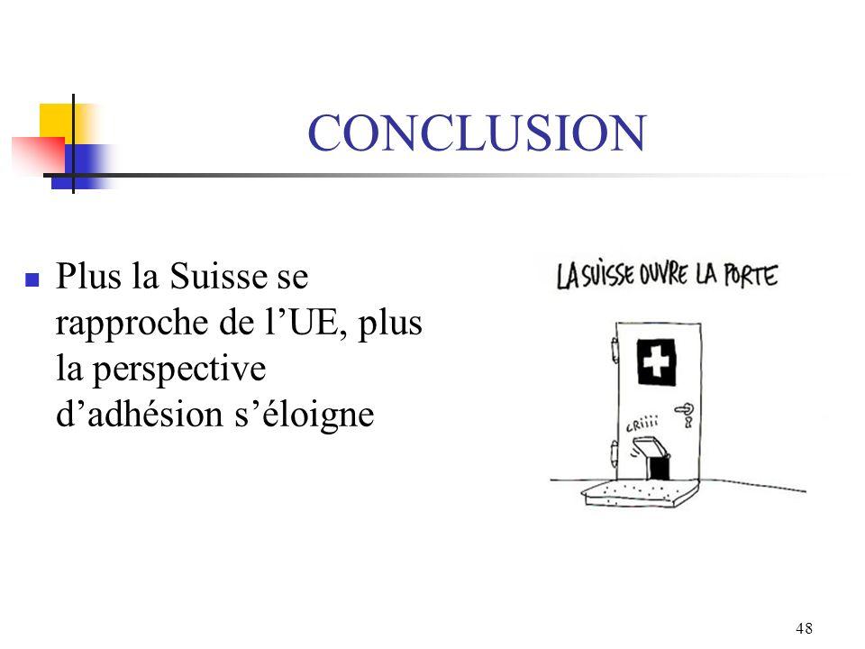 CONCLUSION Plus la Suisse se rapproche de l'UE, plus la perspective d'adhésion s'éloigne