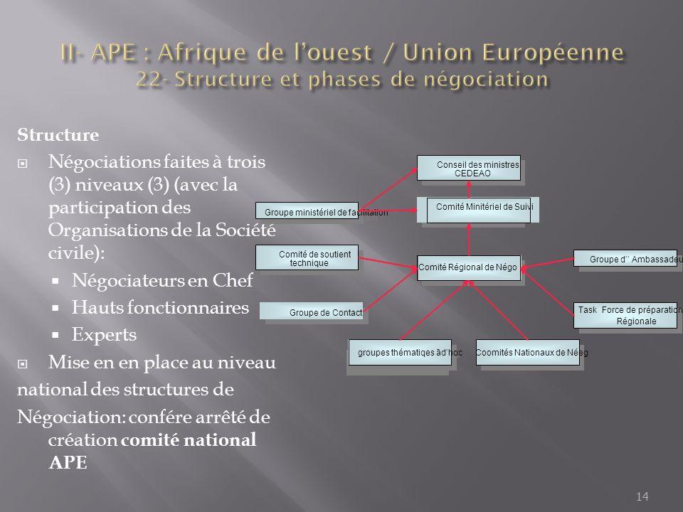 II- APE : Afrique de l'ouest / Union Européenne 22- Structure et phases de négociation