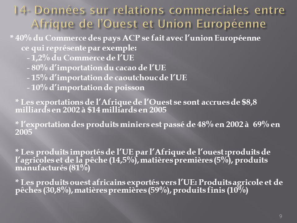 14- Données sur relations commerciales entre Afrique de l'Ouest et Union Européenne