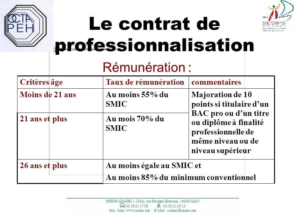 Le contrat de professionnalisation