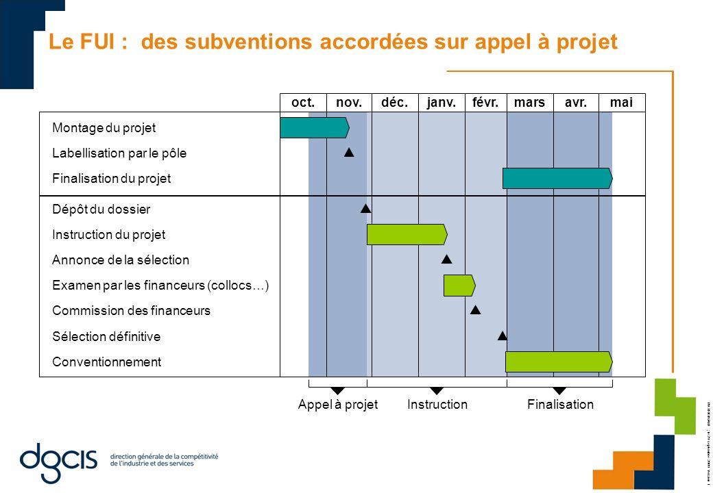 Le FUI : des subventions accordées sur appel à projet