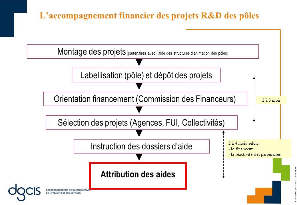 L'accompagnement financier des projets R&D des pôles