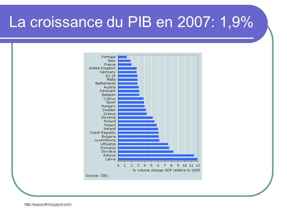La croissance du PIB en 2007: 1,9%