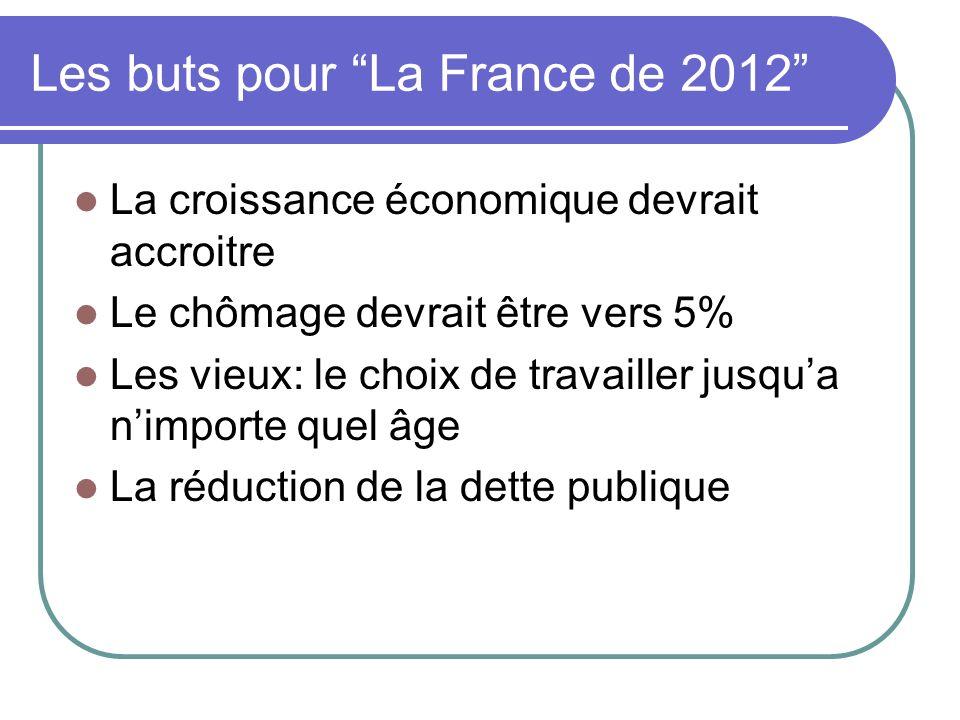 Les buts pour La France de 2012