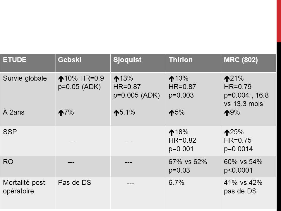 Mortalité post opératoire Pas de DS 6.7% 41% vs 42% pas de DS