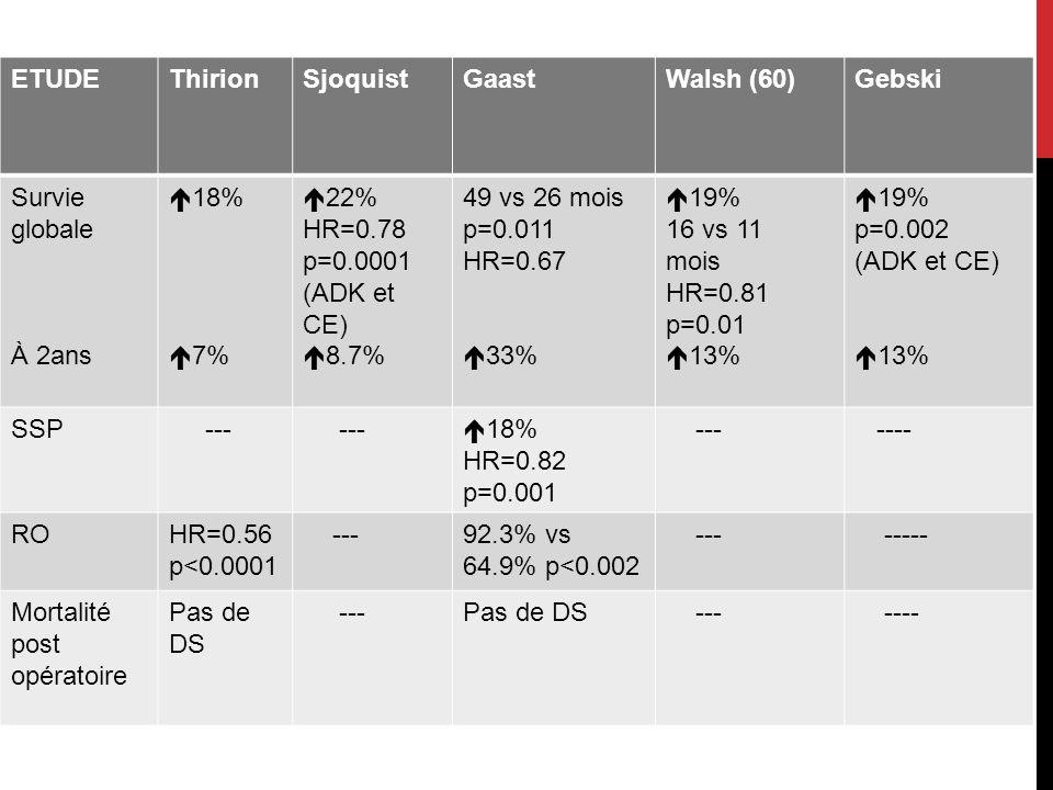 Mortalité post opératoire Pas de DS