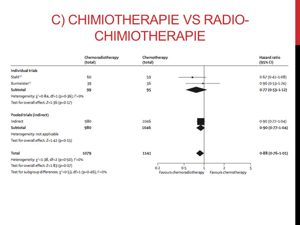 C) CHIMIOTHERAPIE vs RADIO-CHIMIOTHERAPIE