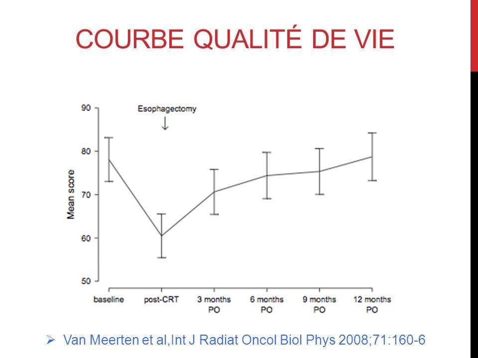 Van Meerten et al,Int J Radiat Oncol Biol Phys 2008;71:160-6