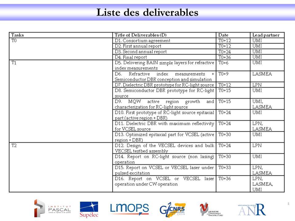 Liste des deliverables