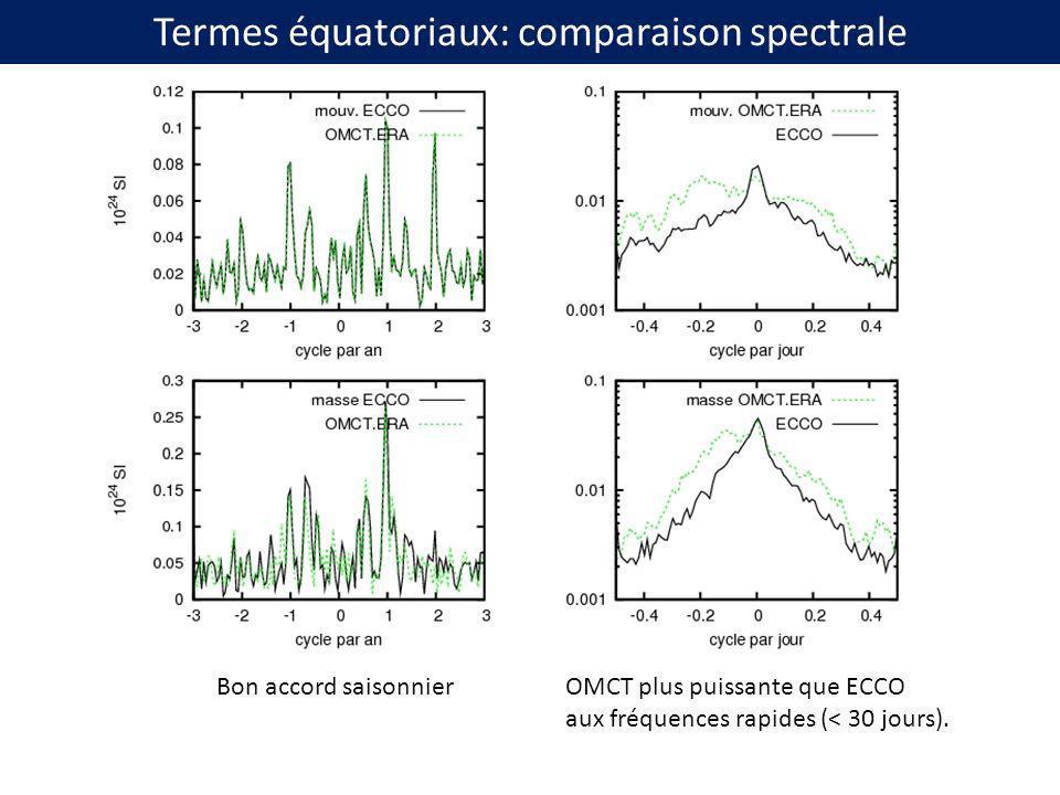 Termes équatoriaux: comparaison spectrale