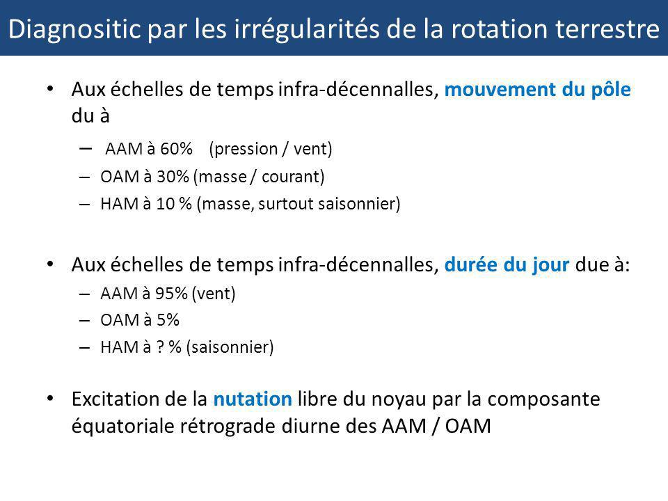 Diagnositic par les irrégularités de la rotation terrestre
