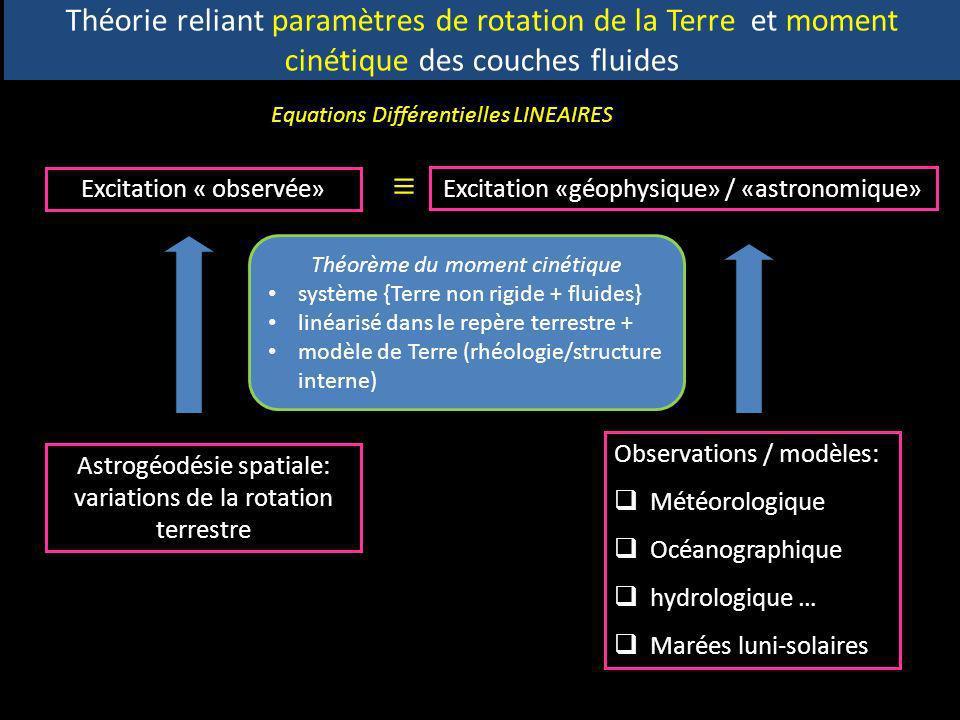 Théorie reliant paramètres de rotation de la Terre et moment cinétique des couches fluides