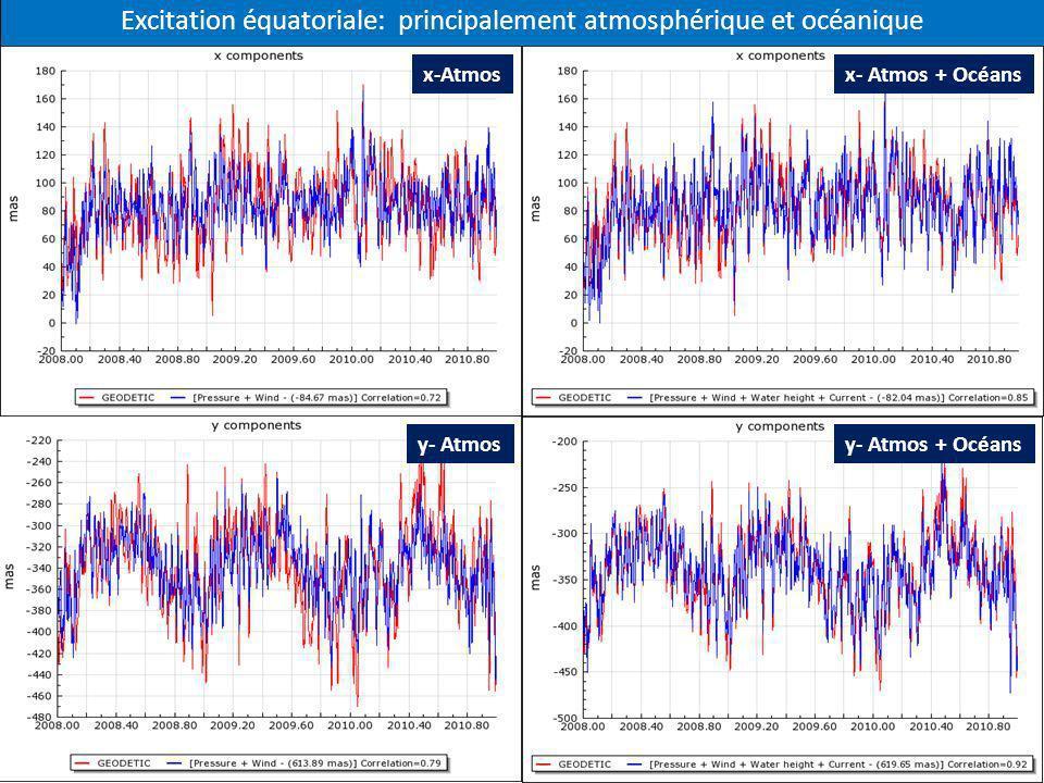 Excitation équatoriale: principalement atmosphérique et océanique
