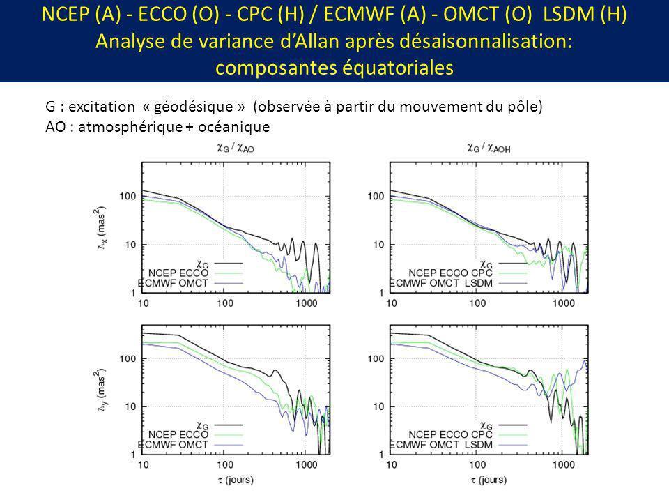 NCEP (A) - ECCO (O) - CPC (H) / ECMWF (A) - OMCT (O) LSDM (H) Analyse de variance d'Allan après désaisonnalisation: composantes équatoriales