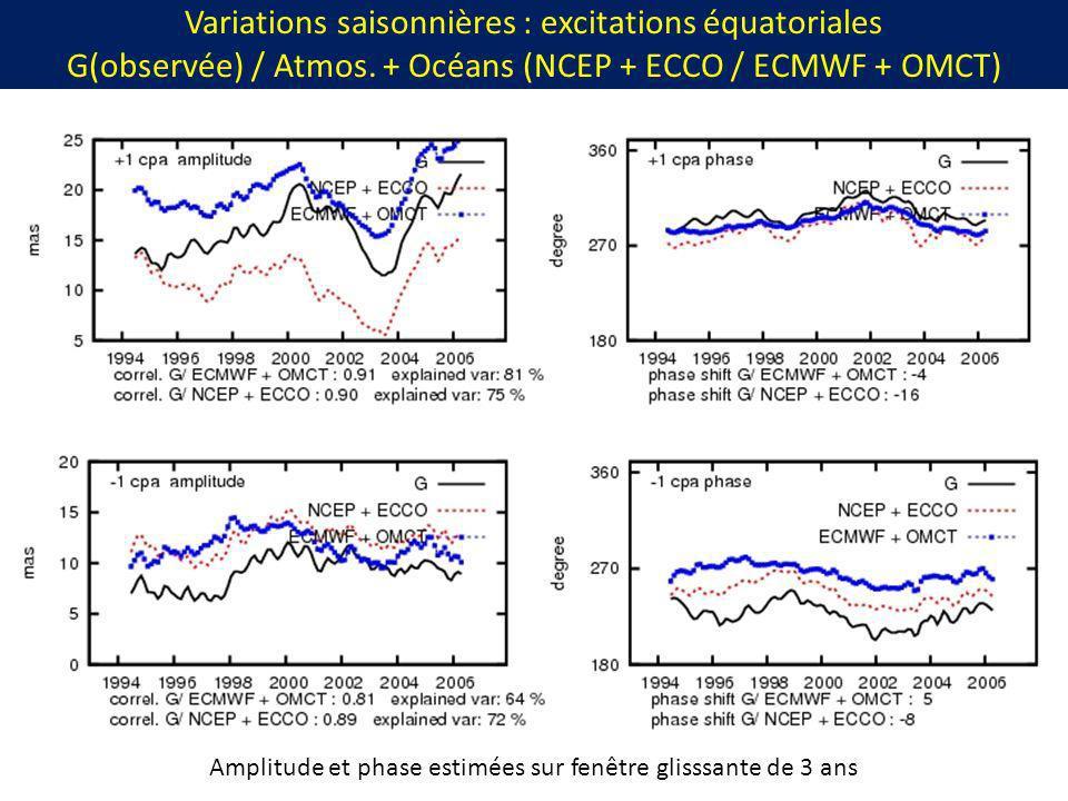 Variations saisonnières : excitations équatoriales G(observée) / Atmos