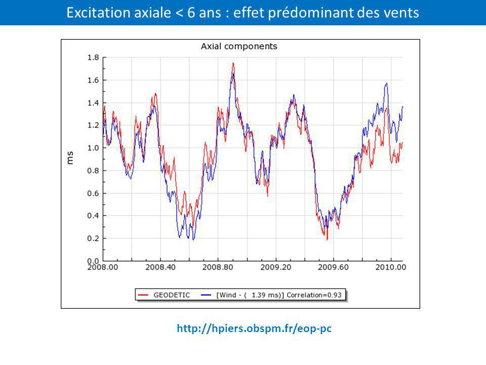 Excitation axiale < 6 ans : effet prédominant des vents