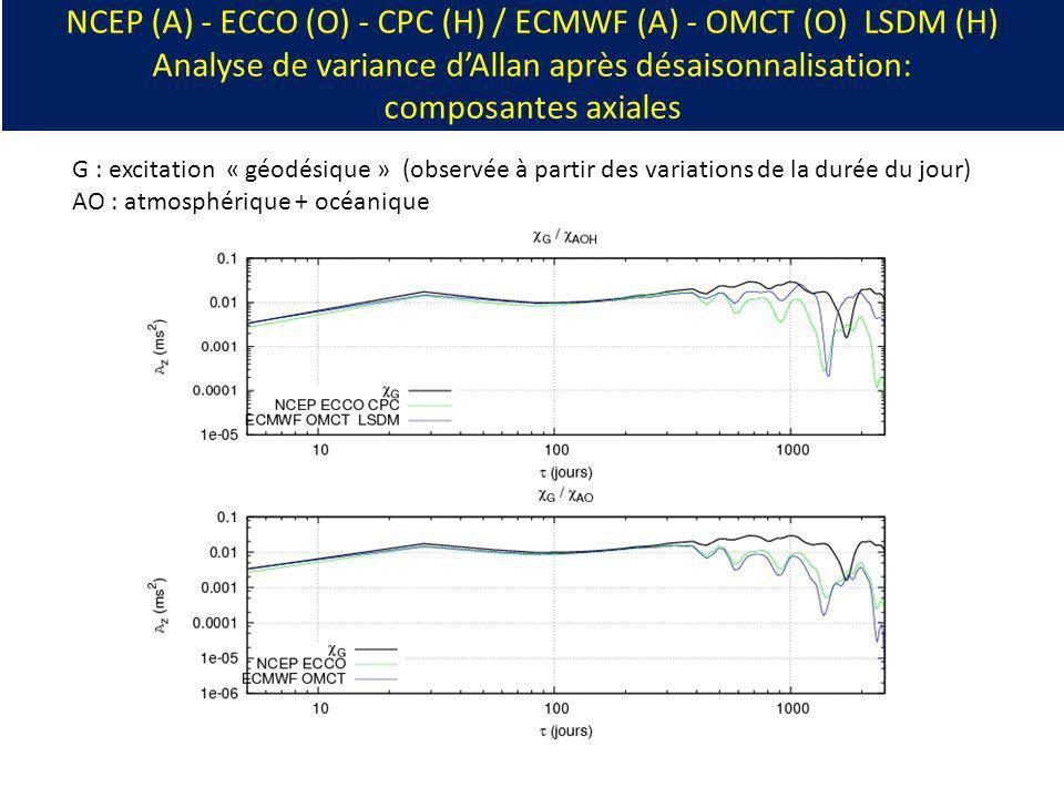 NCEP (A) - ECCO (O) - CPC (H) / ECMWF (A) - OMCT (O) LSDM (H) Analyse de variance d'Allan après désaisonnalisation: composantes axiales