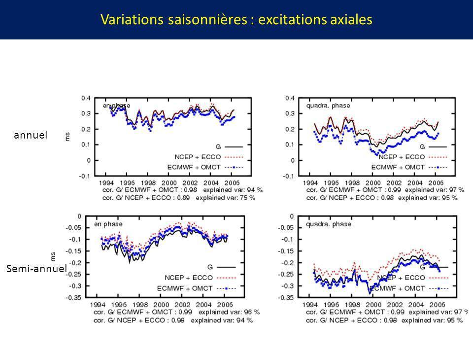 Variations saisonnières : excitations axiales