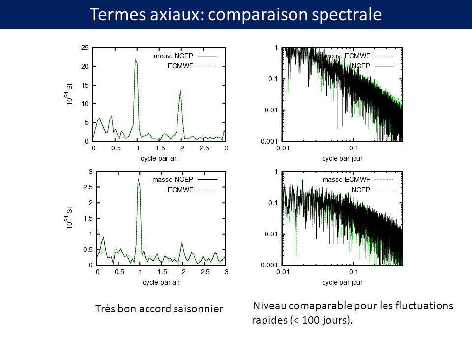 Termes axiaux: comparaison spectrale