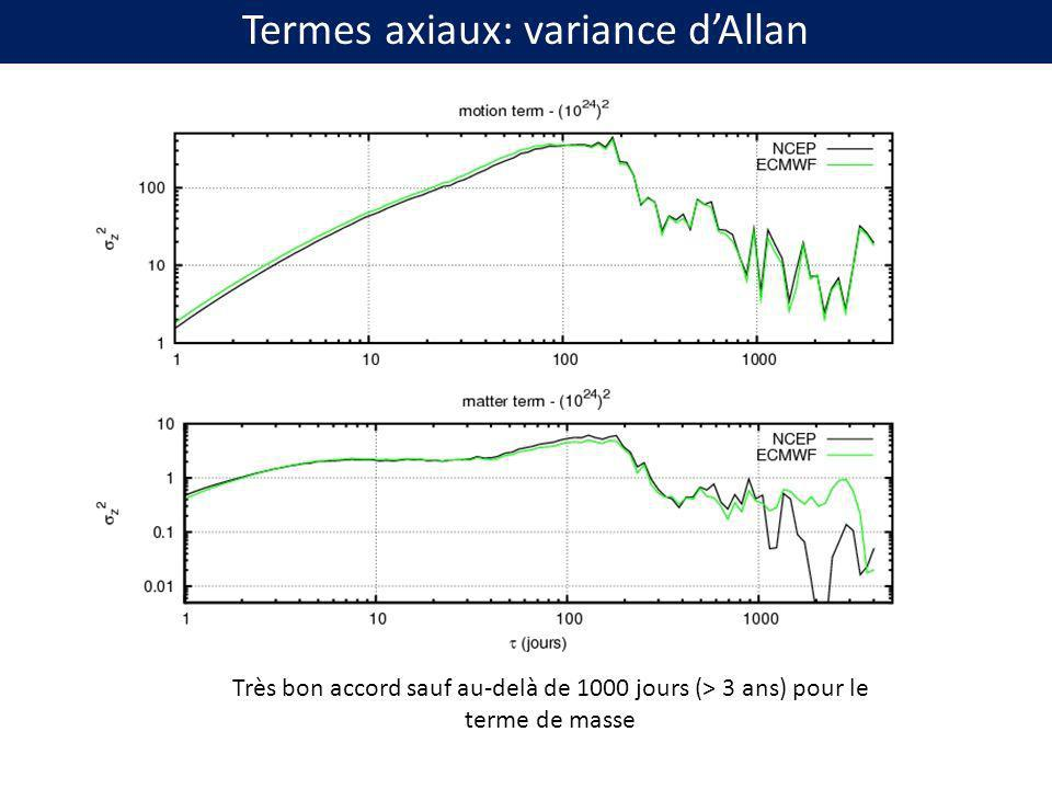 Termes axiaux: variance d'Allan