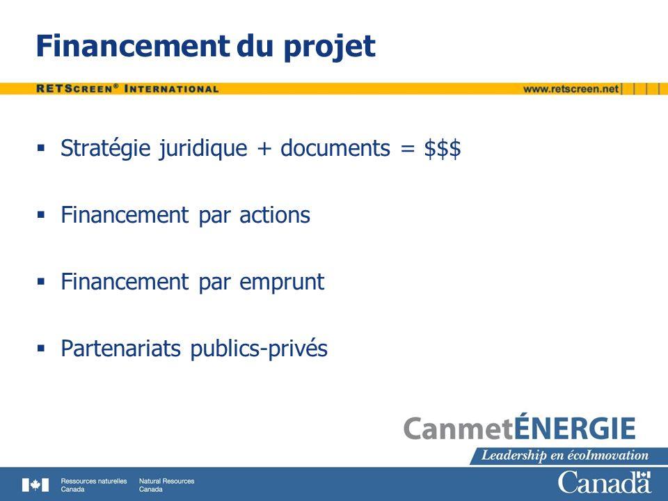 Financement du projet Stratégie juridique + documents = $$$
