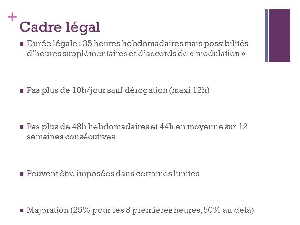 Cadre légal Durée légale : 35 heures hebdomadaires mais possibilités d'heures supplémentaires et d'accords de « modulation »