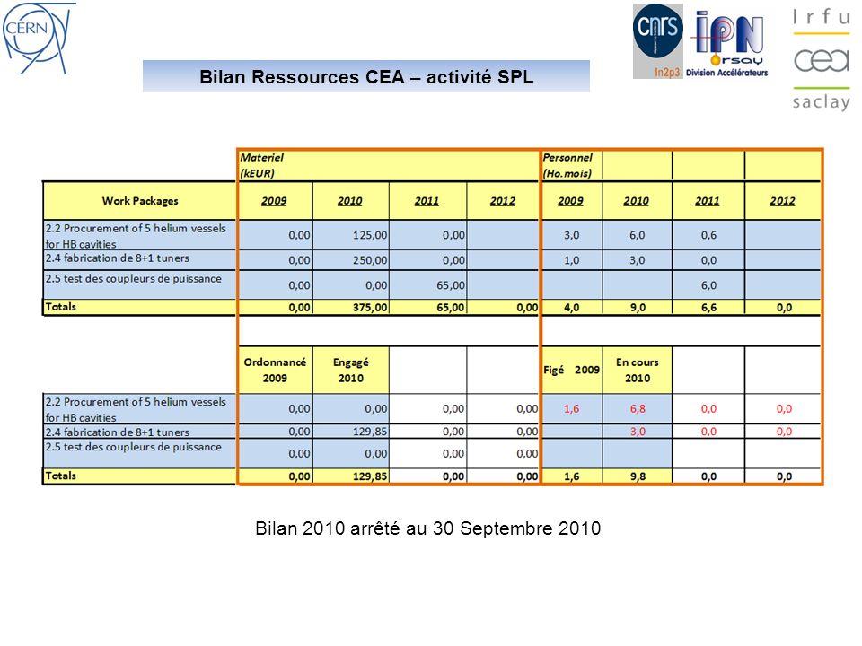 Bilan Ressources CEA – activité SPL