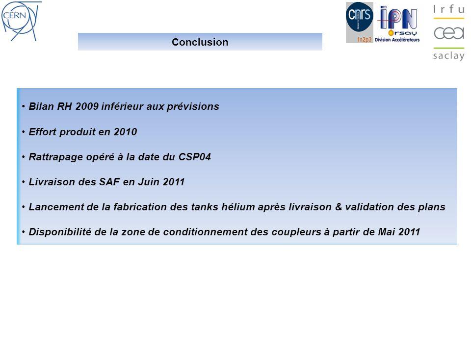 Conclusion Bilan RH 2009 inférieur aux prévisions. Effort produit en 2010. Rattrapage opéré à la date du CSP04.