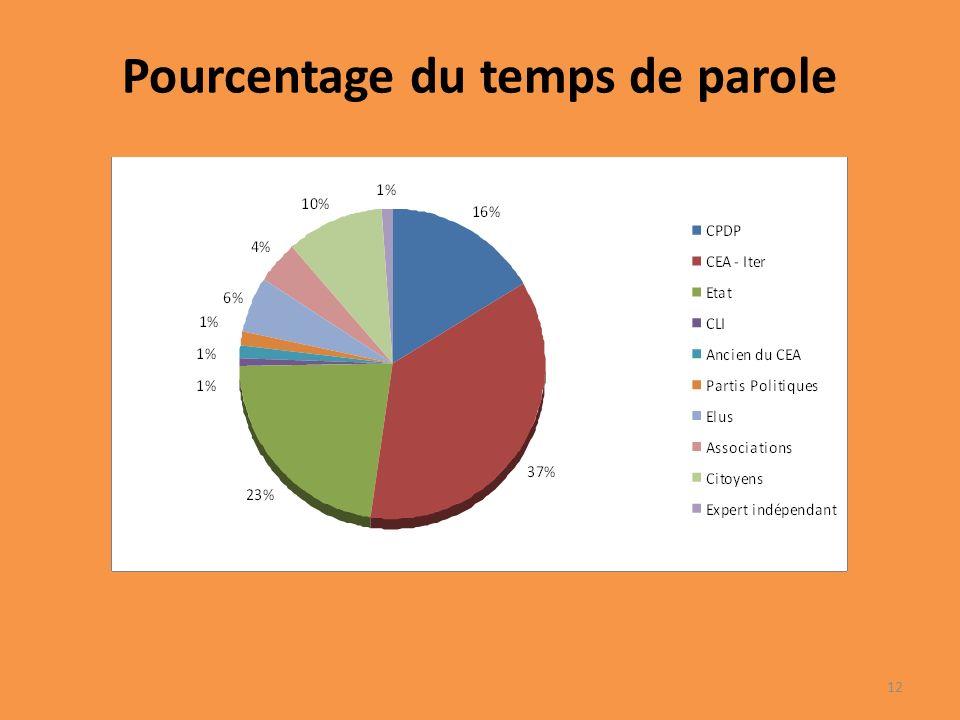 Pourcentage du temps de parole