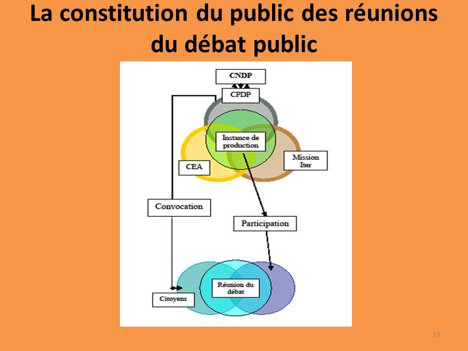 La constitution du public des réunions du débat public