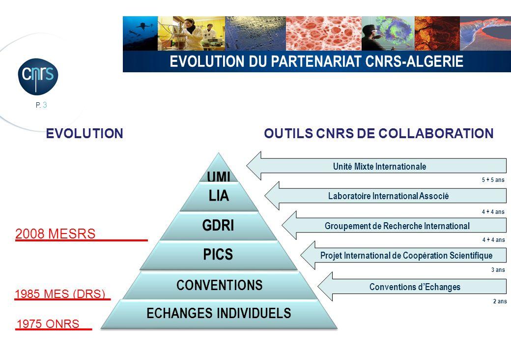 EVOLUTION DU PARTENARIAT CNRS-ALGERIE UMI LIA GDRI PICS