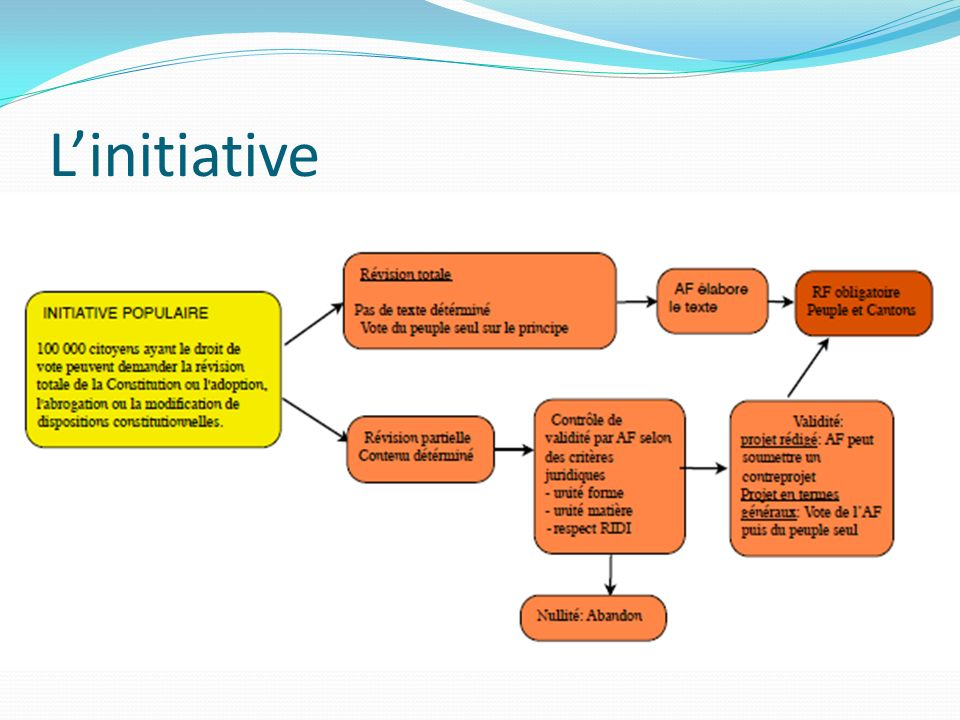 L'initiative