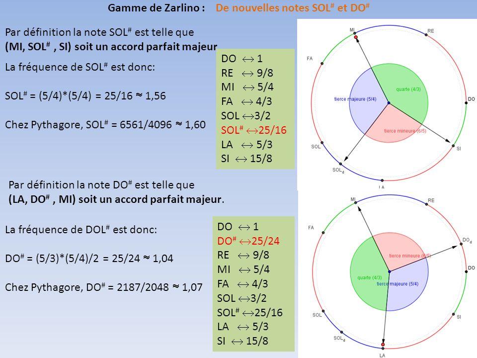 Gamme de Zarlino : De nouvelles notes SOL# et DO#