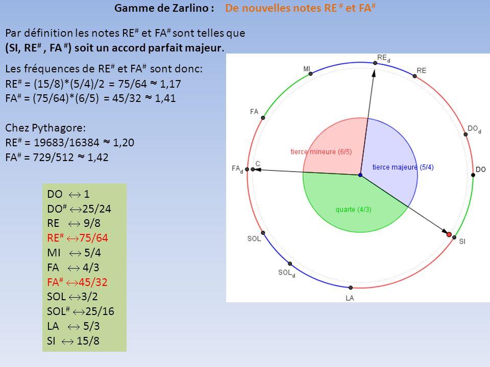 Gamme de Zarlino : De nouvelles notes RE # et FA#