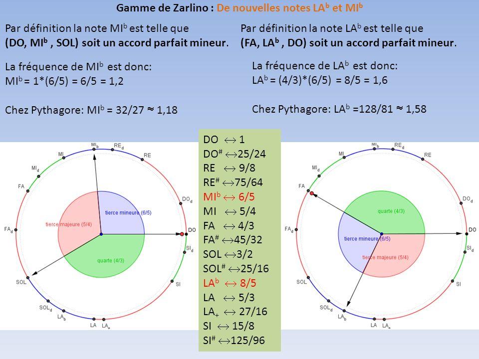 Gamme de Zarlino : De nouvelles notes LAb et MIb