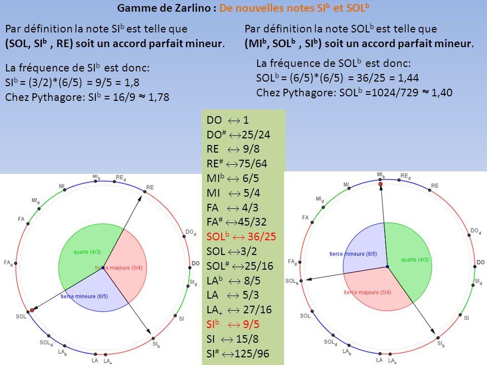 Gamme de Zarlino : De nouvelles notes SIb et SOLb